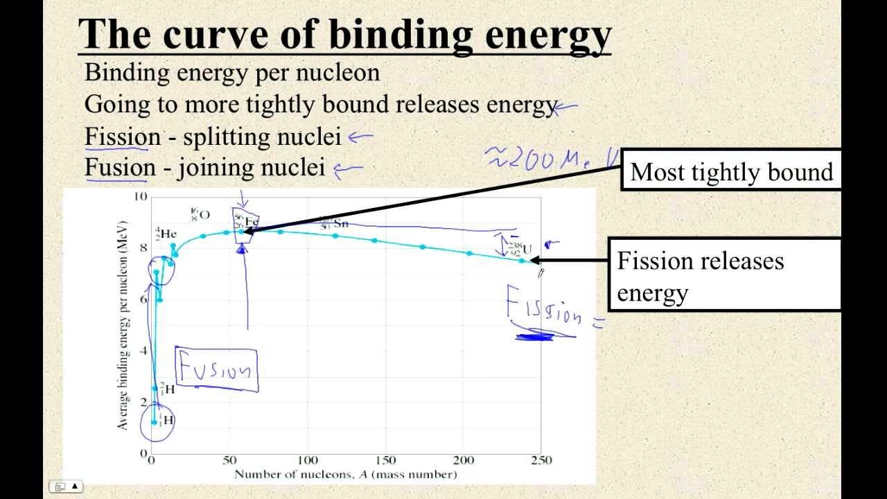 Htpib30o the curve of binding energy youtube htpib30o the curve of binding energy pooptronica