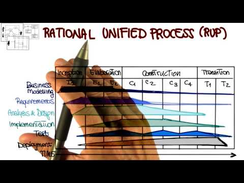 Rational Unified Process - Georgia Tech - Software Development Process