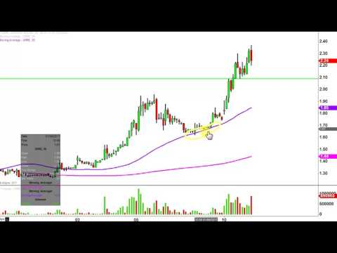 Uranium Resources Inc - URRE Stock Chart Technical Analysis for 01-10-17