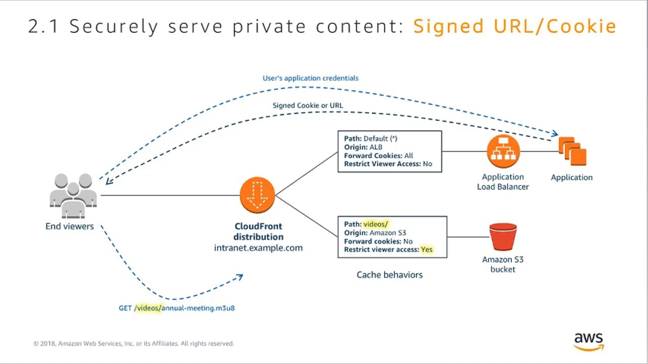 How to Secure Sensitive Customer Data Using Amazon CloudFront - AWS Online  Tech Talks