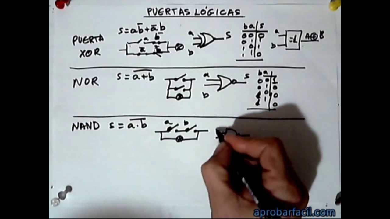 Circuito Xnor : 1.3.2 puertas lógicas 02 xor nor nand xnor aprobarfacil.com