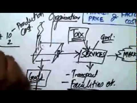 MARKET PRICE & FACTOR COST EXPLAINED   YouTube