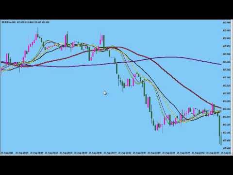 Bear/Bull traps on a 1 min time frame