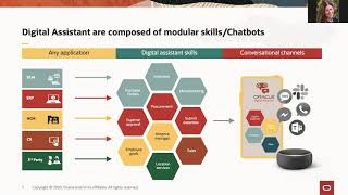 Advanced Chatbot Development - the Art of What's Possible