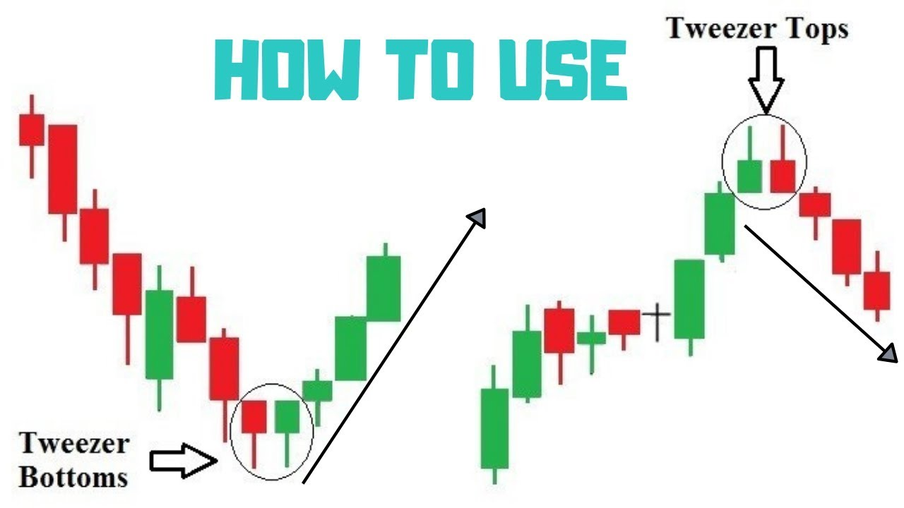Tweezer Tops And Bottoms Candlestick How To Use Youtube