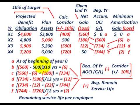 Pension Accounting (Corridor Approach For Minimum Gain Or Loss ...
