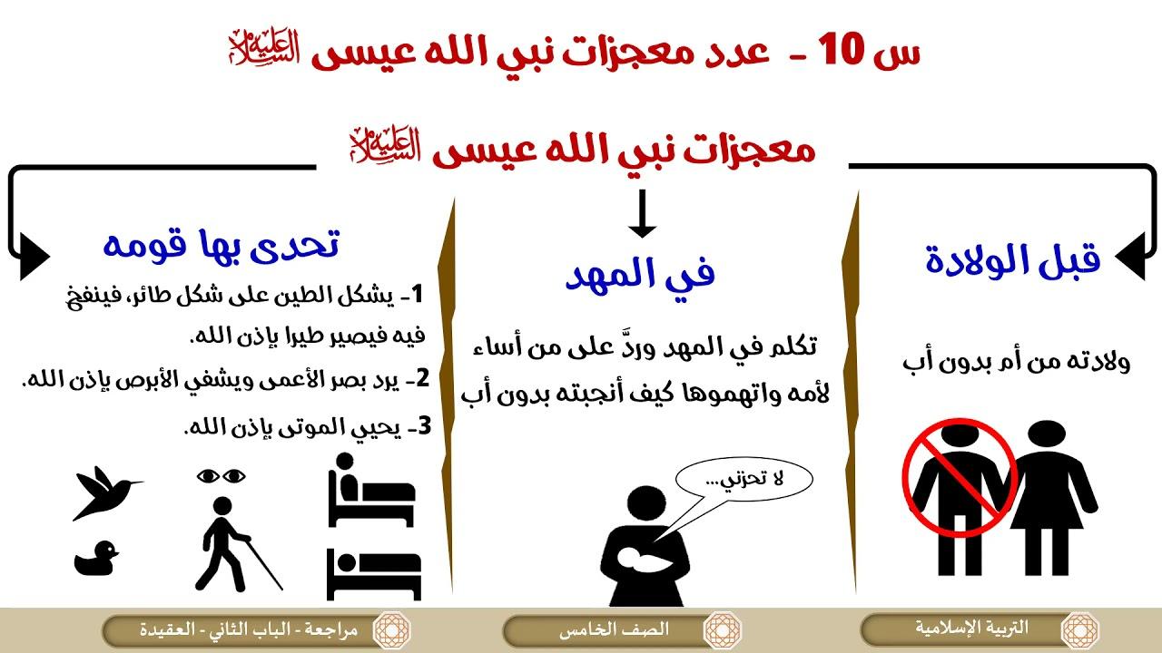 الصف الخامس   التربية الإسلامية   مراجعة الباب الثاني  العقيدة الإسلامية