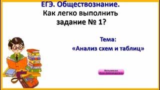 ЕГЭ. Обществознание. Видеоурок посвящён заданию № 1