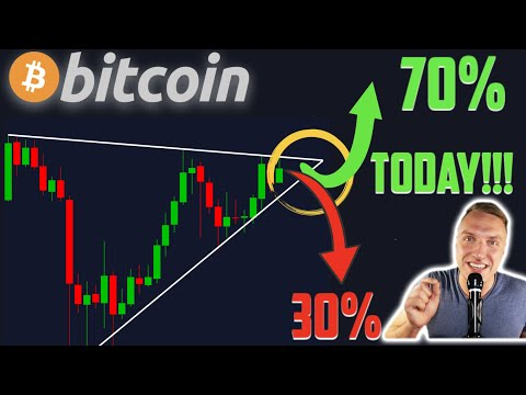 WARNING!!!!!! BITCOIN BREAKOUT TODAY OR TOMORROW!!!! [and THIS is the Price Target…]