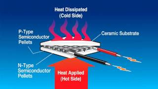 Thermoelectric power generation - thermoelectric power generator thumbnail