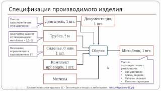 Ресурсные спецификации в 1C:ERP 2.1. Урок 2. Постановка задачи