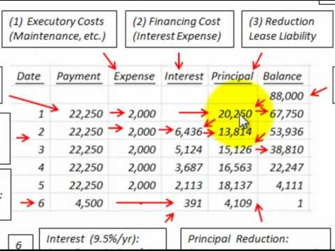 lease amortization schedule - Ozilalmanoof