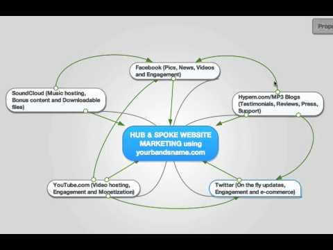 Hub and Spoke music marketing using Social Media, Music Blogs and video marketing