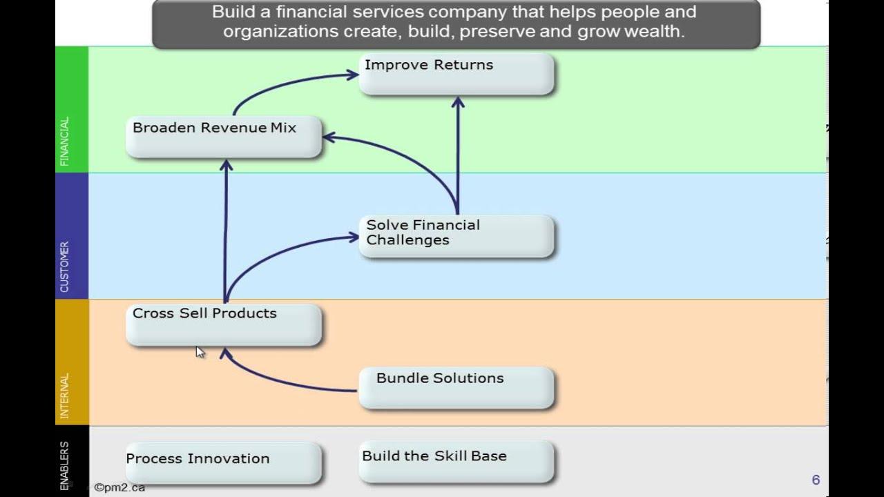 Bank Strategic Plan Template. community bank strategic plan ...