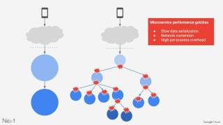 Building high performance microservices with Kubernetes, Go, and gRPC (Google Cloud Next '17)