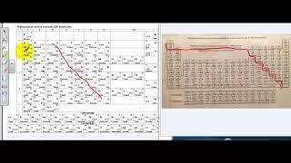 Таблица Менделеева (периодическая система химических элементов).  Самопдготовка к ЕГЭ и ЦТ по химии