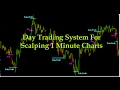 Bitcoin 5m Chart LIVE SCALPING