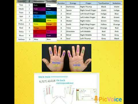 How to make protocol using elements on fingers with  ayurveda colour therapy  for back pain