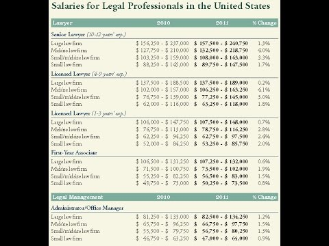 Lawyer Salary Information | Lawyer Salary (United Kingdom)