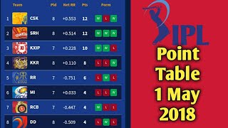 IPL 2018 Updated Point Table 1 May 2018