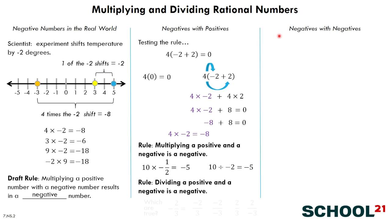 hight resolution of Multiply \u0026 Divide Rational Numbers (examples