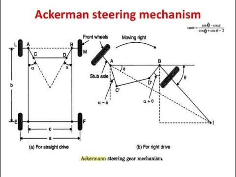 Ackermann Steering Mechanism With Animations Automobile