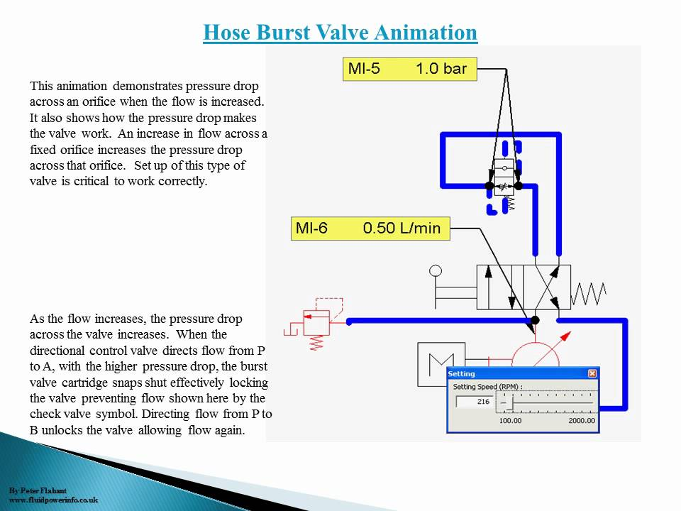 Fpi Pressure Drop And Burst Valvewmv Youtube
