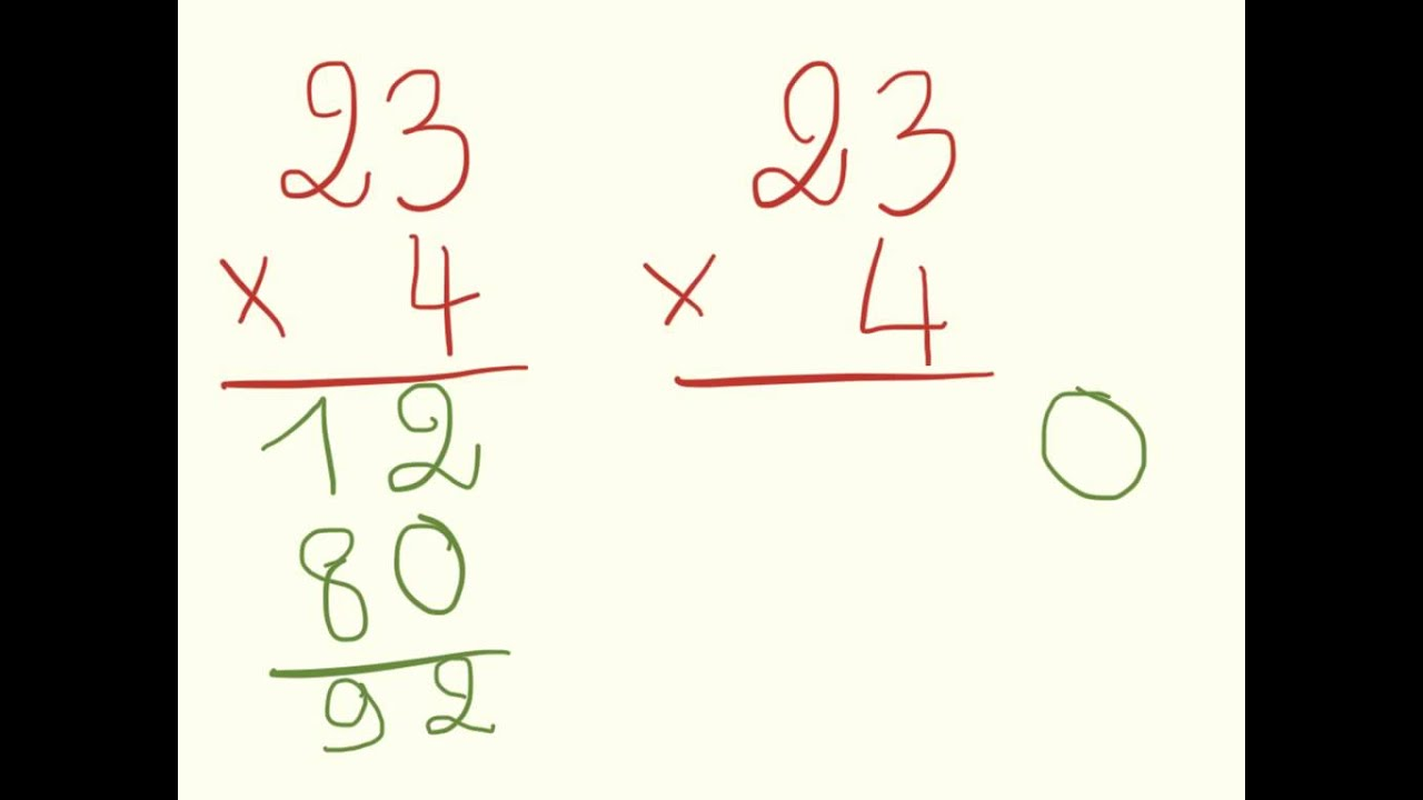 Le secret de la multiplication