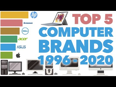 Most Popular Computer Brands 1996 - 2020 (by market share)