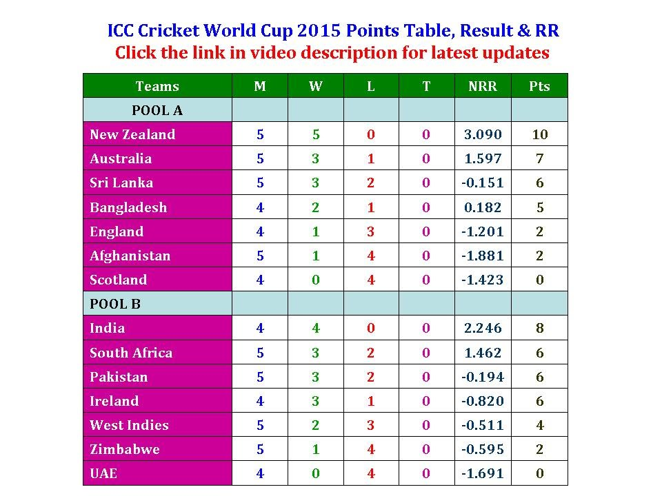 Icc Cricket World Cup 2015 Points Table Result Rr