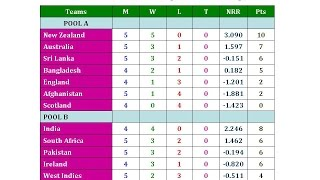 ICC Cricket World Cup 2015 Points Table, Result & RR