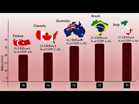 The World's Biggest Defence Budget | Top 15 Countries With The Highest Military Spending
