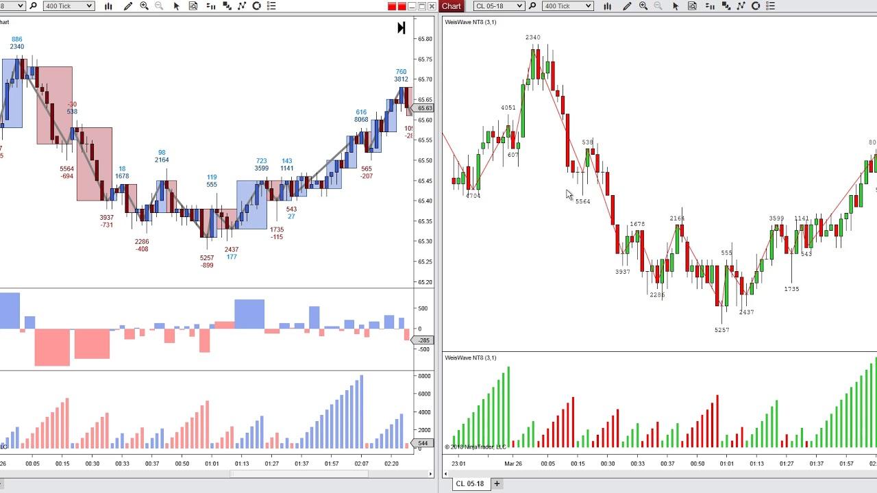 Weis Wave vs MBoxWave Wyckoff Trading System - NinjaTrader 8