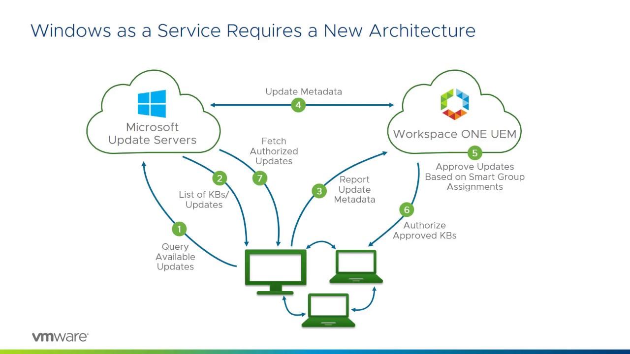 VMware Workspace ONE: Windows Update Management - Feature