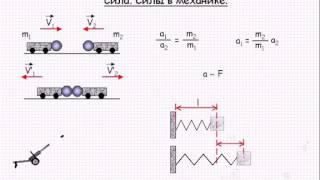 Сила  Силы в механике  Механика  Урок 16