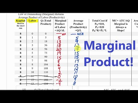 Production: Total Product, Marginal Product, and Costs