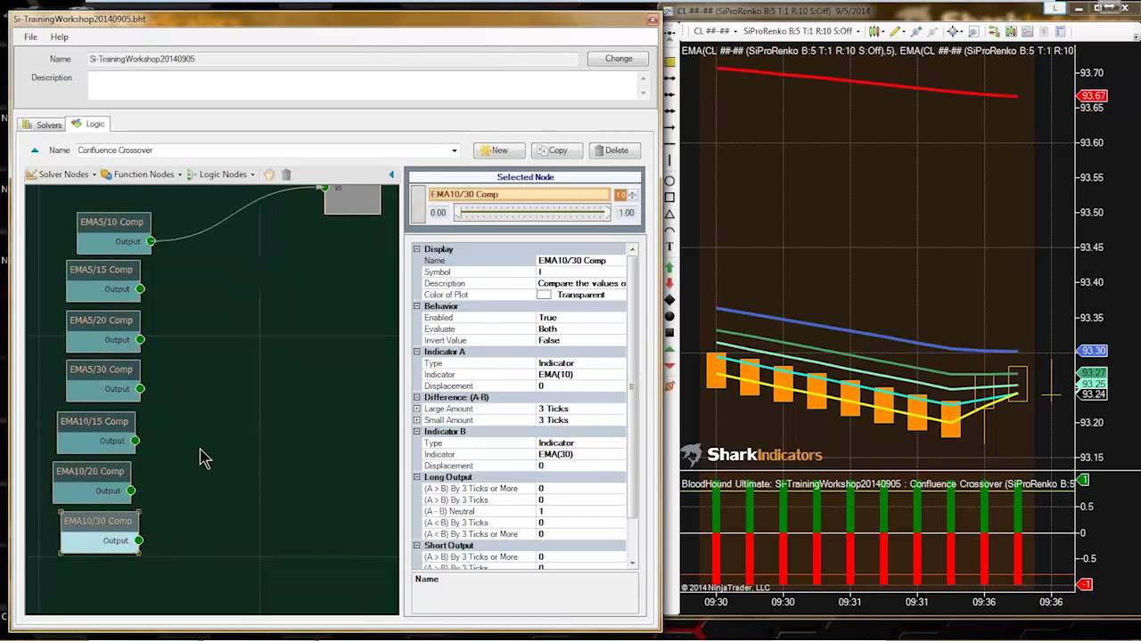 BloodHound Workshop - Confluence of a Multi Moving Average Crossover  Condition