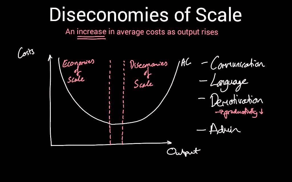 diseconomies of scale Wenn diseconomies of scale (deutsch: negative skaleneffekte) auftreten  nehmen die produktionskosten pro stück mit zunehmender produktionsmenge  zu.