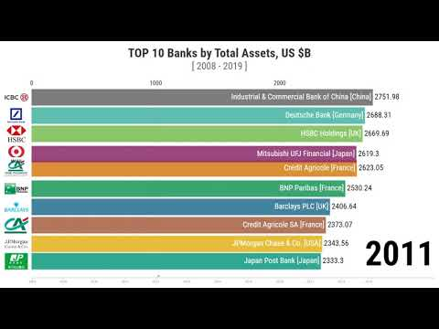 Top 10 Banks By Total Assets (2008-2019)