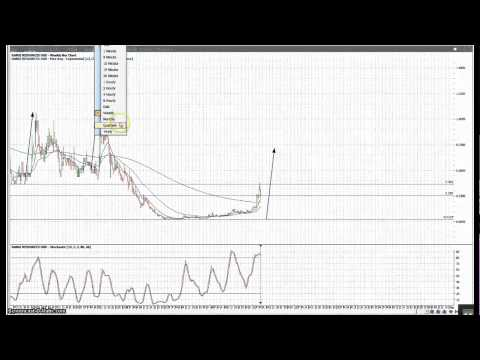 Weekend Charting Requests FXR RSS