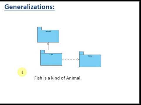 What Is Package Diagram In Urduhindi Youtube