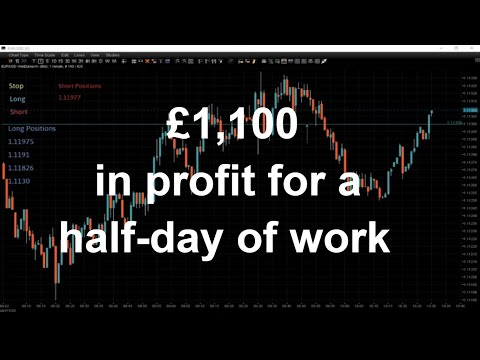 Strategy To Profit From. £1,100 In Profit Just In Half Day. Live Trading Floor From London.