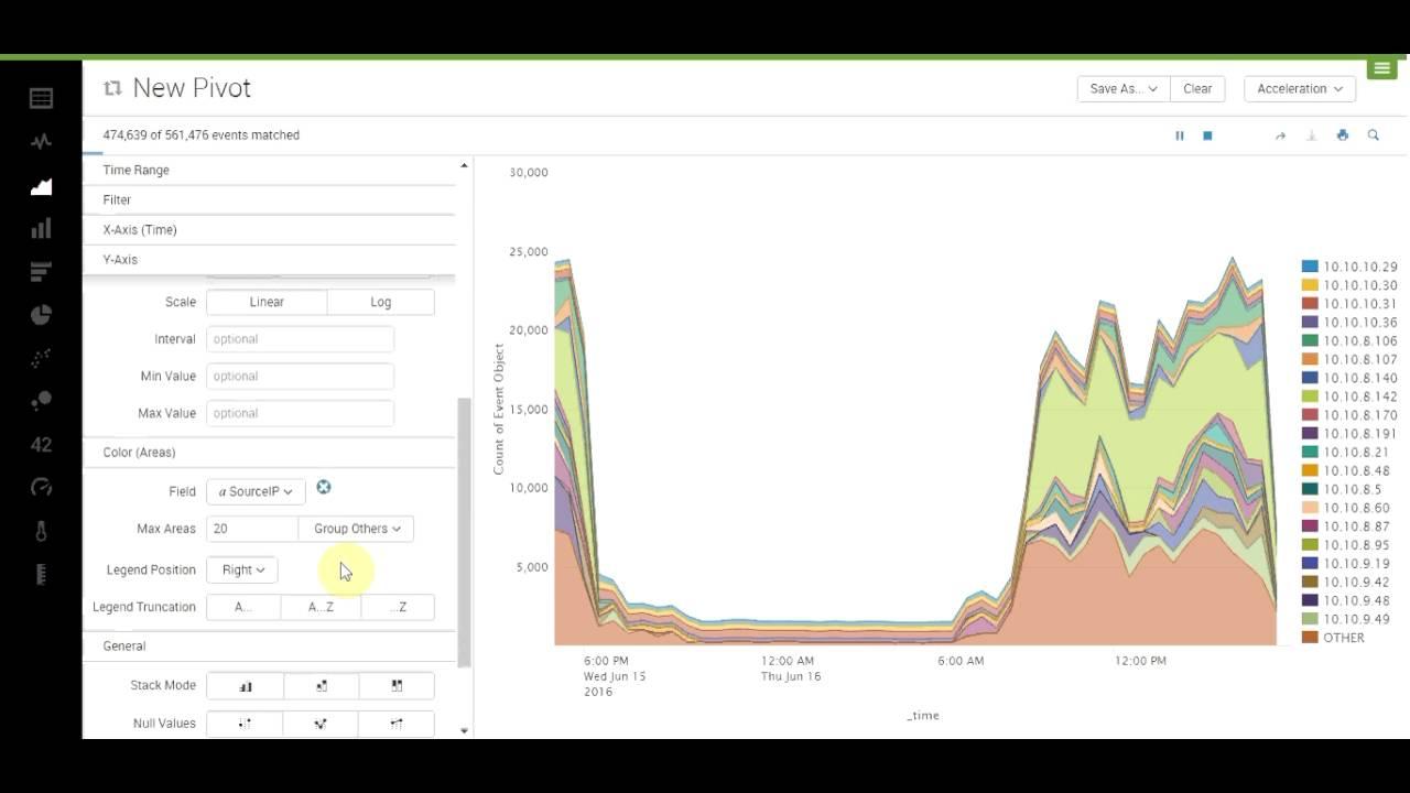 Gerando Gráfico no Splunk - Hosts mais bloqueados