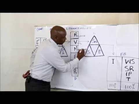 Effective Financial Management Skills