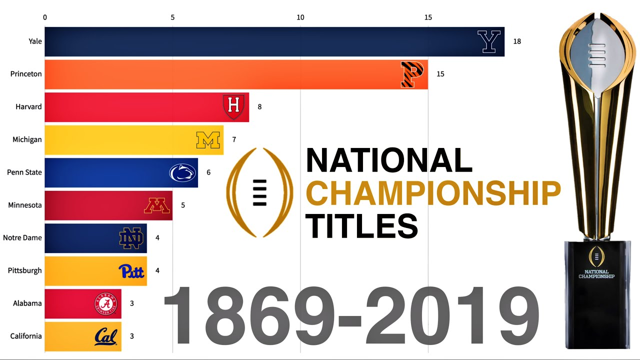 How each Top 25 team wins the national title