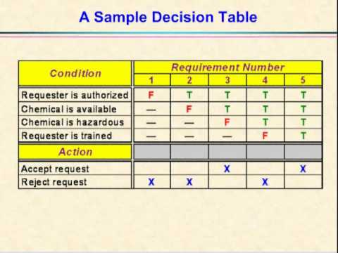 Video 21 - Decision Tables and Decision Trees
