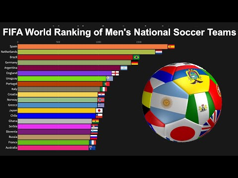 FIFA World Ranking Of Men's National Soccer Teams - World Football Rankings 1999 To 2019