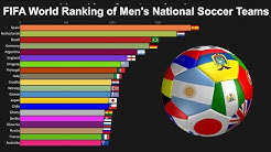 FIFA World Ranking of Men's National Soccer Teams - World Football Rankings 1999 to 2019