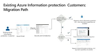 Got Azure Information Protection? Navigating unified labeling policy configuration | BRK2120