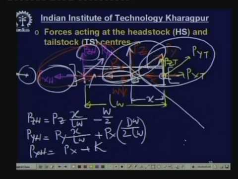 Lecture - 24 Forces Developing and Acting In Machine Tools
